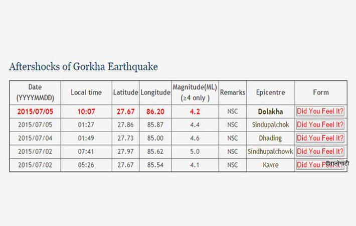 दोलखा केन्द्रबिन्दु भएर  फेरि भुकम्प